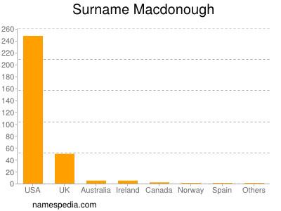 Surname Macdonough