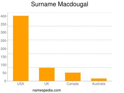 Surname Macdougal