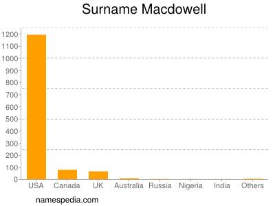 Surname Macdowell