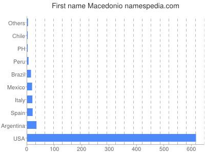 Given name Macedonio