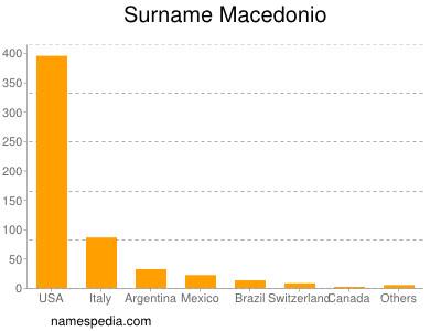 Surname Macedonio