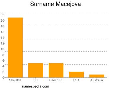 Surname Macejova