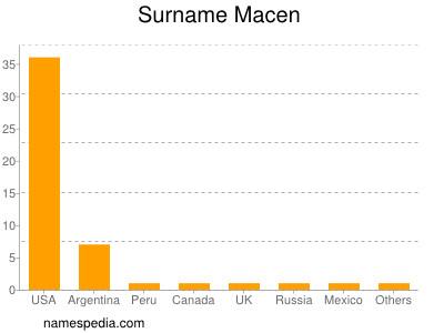 Surname Macen