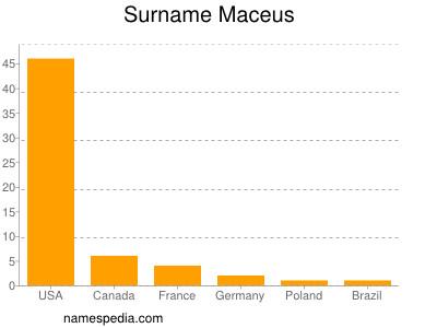 Surname Maceus