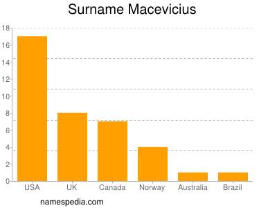 Surname Macevicius
