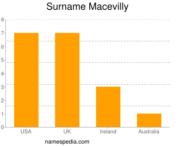 Surname Macevilly