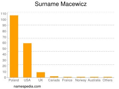 Surname Macewicz