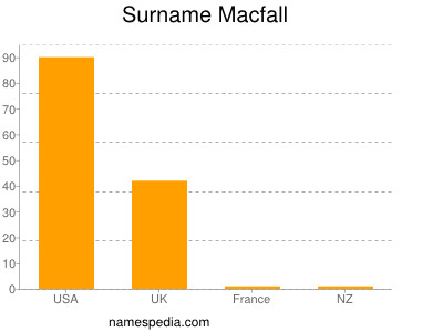 Surname Macfall