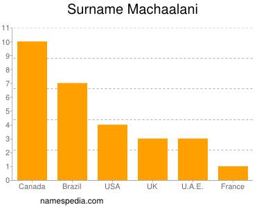 Surname Machaalani