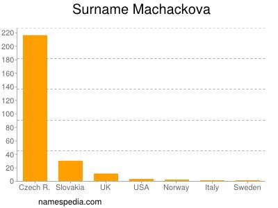 Surname Machackova