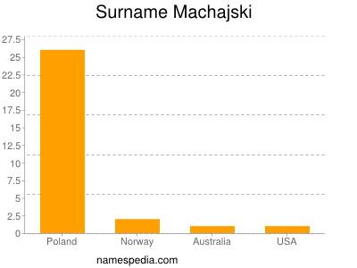 Surname Machajski