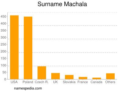 Surname Machala