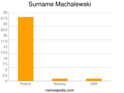 Surname Machalewski