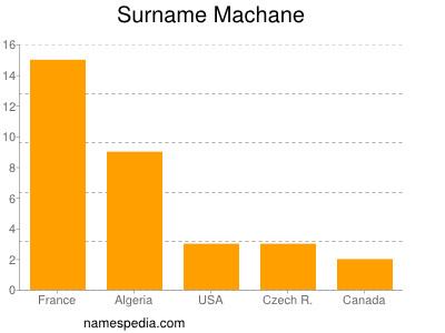 Surname Machane