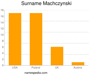 Surname Machczynski