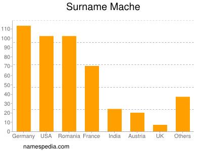 Surname Mache