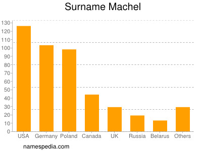 Surname Machel