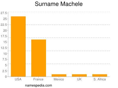 Surname Machele