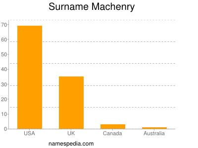 Surname Machenry