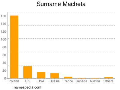 Surname Macheta