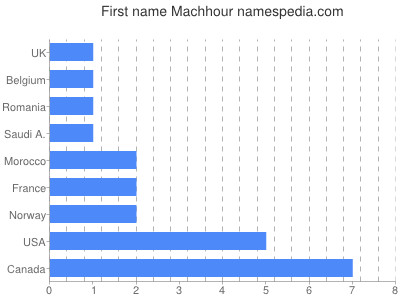 Given name Machhour