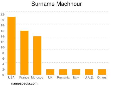 Surname Machhour