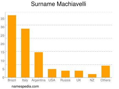 Surname Machiavelli