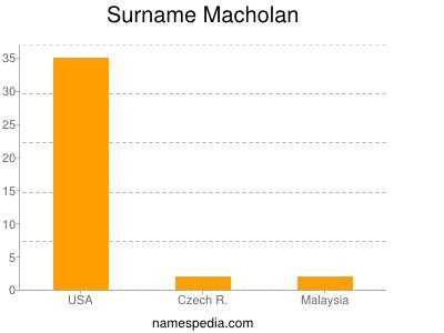 Surname Macholan