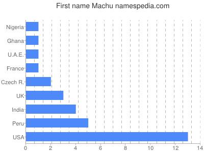 Given name Machu