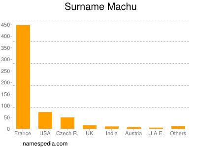 Surname Machu