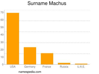 Surname Machus