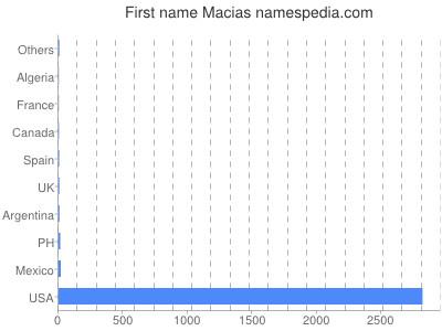 Given name Macias