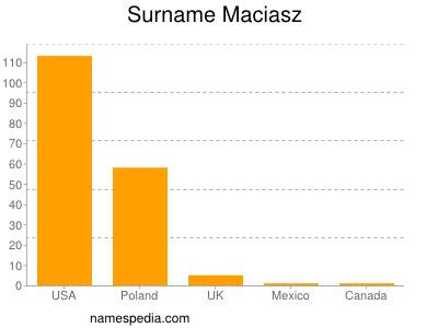 Surname Maciasz