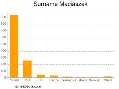Surname Maciaszek
