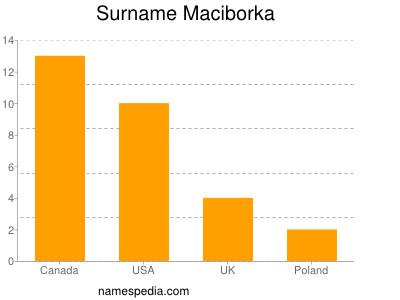 Surname Maciborka