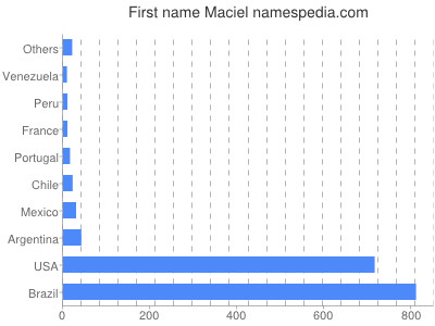 Given name Maciel