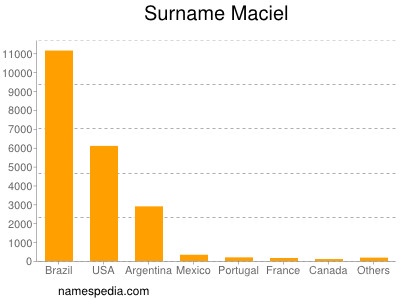 Surname Maciel