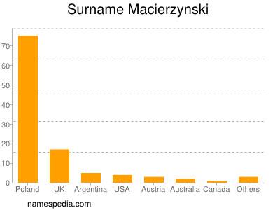 Surname Macierzynski