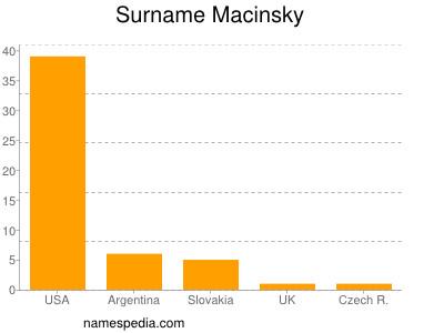 Surname Macinsky