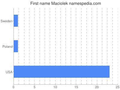 Given name Maciolek