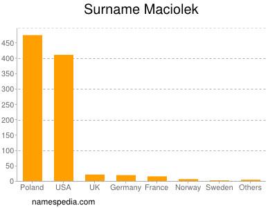 Surname Maciolek