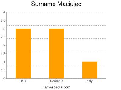 Surname Maciujec