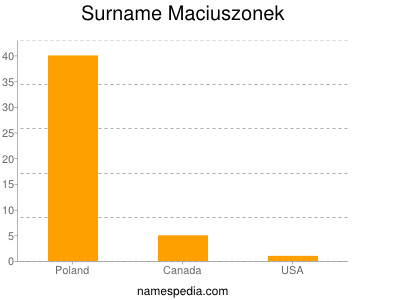 Surname Maciuszonek