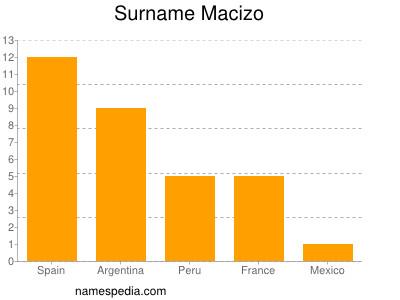 Surname Macizo