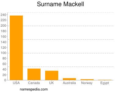 Surname Mackell