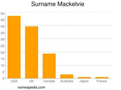 Surname Mackelvie