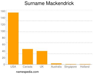 Surname Mackendrick