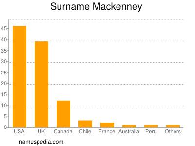 Surname Mackenney
