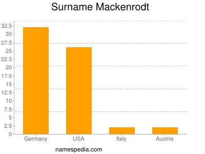 Surname Mackenrodt