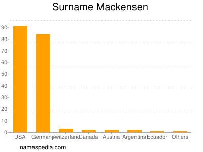 Surname Mackensen